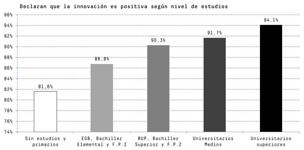 cotec innovación